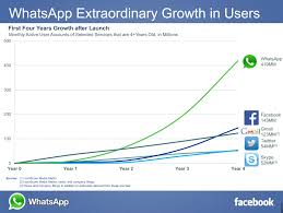 WhatsApp user growth compared to Skype and Facebook
